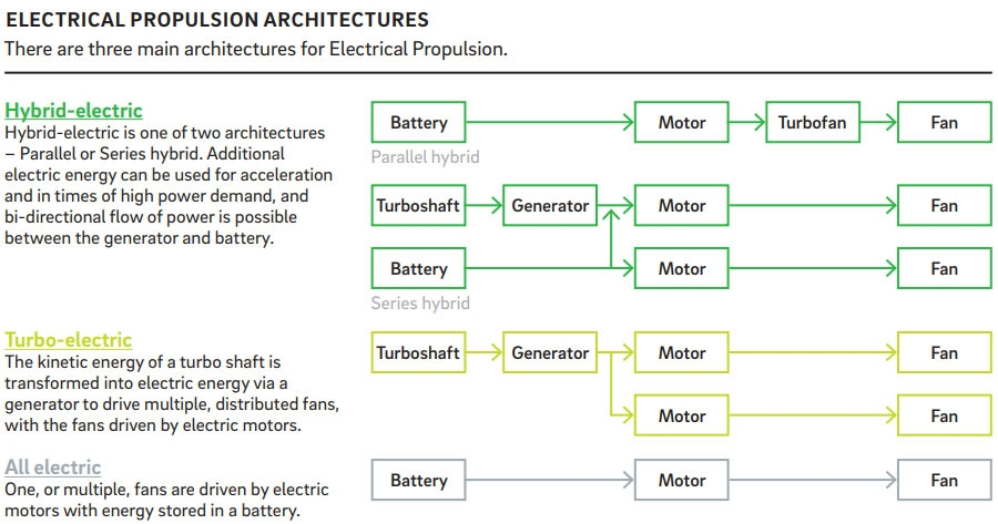 Electrical propulsion architecture