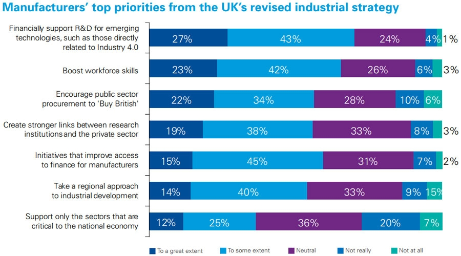 Manufacturing priorities for future strategy