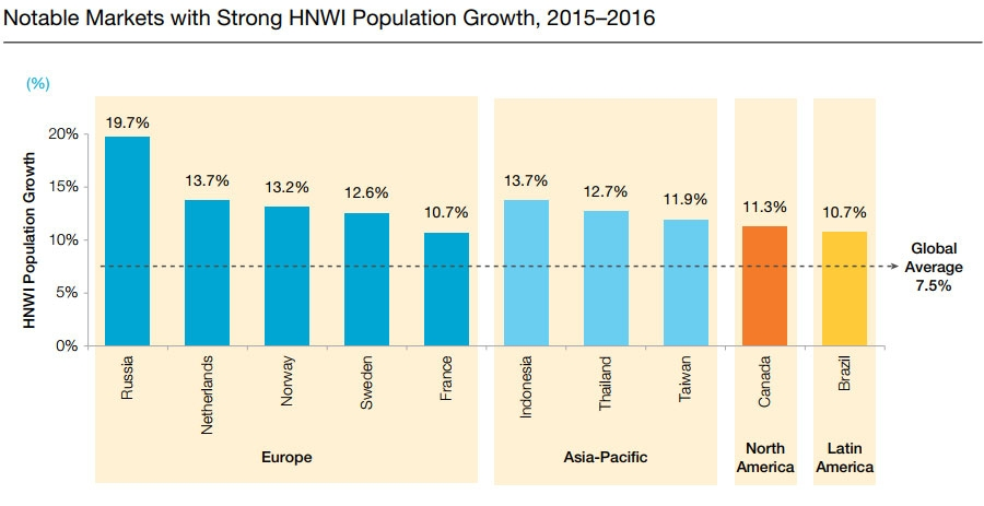Notable markets with strong HNWI growth