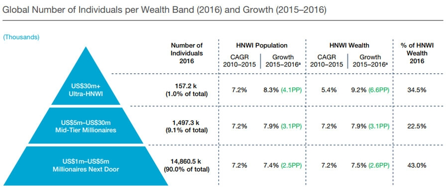 Global HNWI wealth and number growth