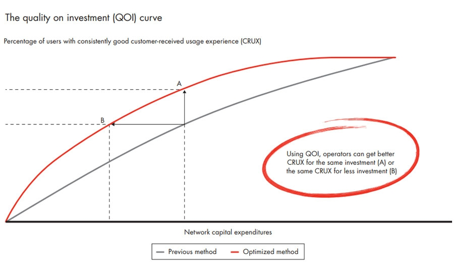 The quality on investment curve