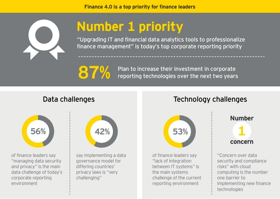 Finance leaders' ambitions for Finance 4.0 face significant challenges