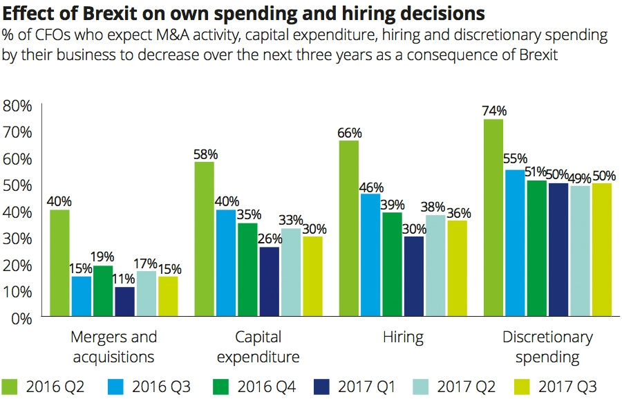 Effect of Brexit on own spending