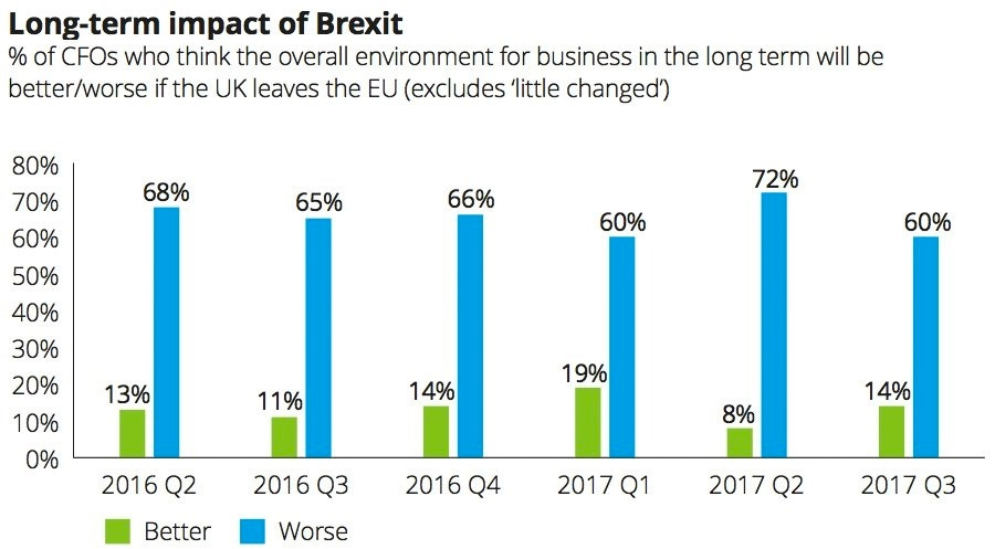 Long-term impact of Brexit