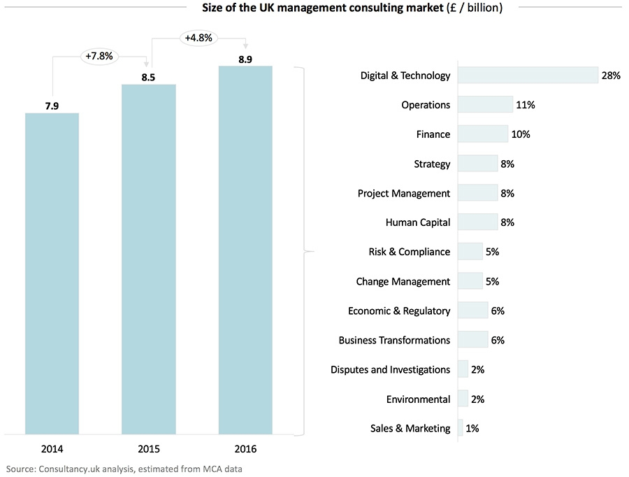 Size of the UK management consulting market