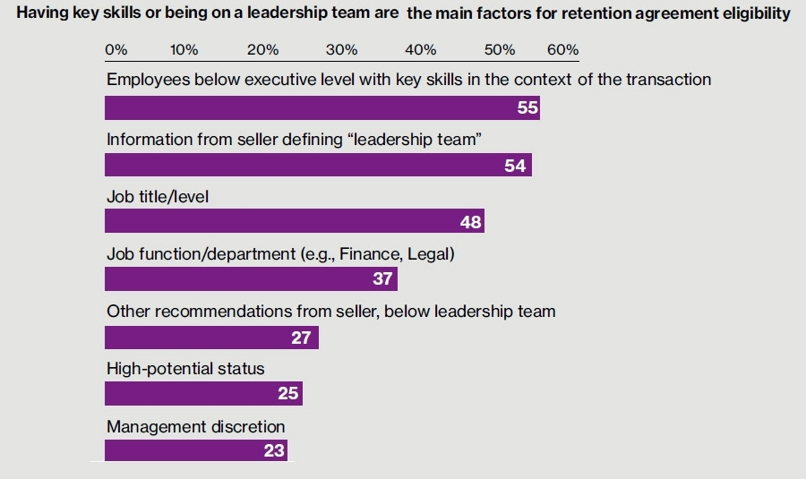 Skills and seniority key to retention