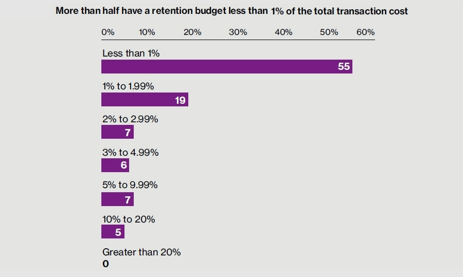Retention budget