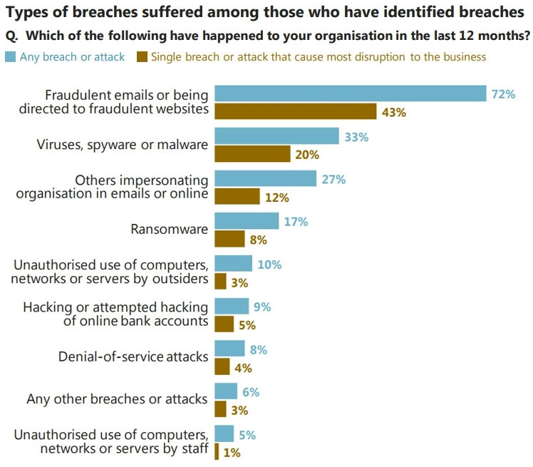 Types of breaches identified