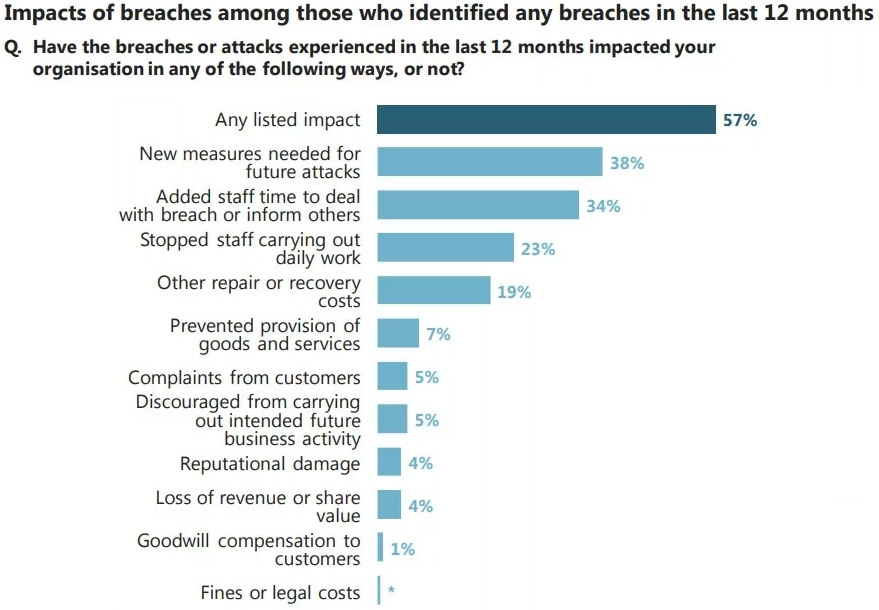 Impact of breaches