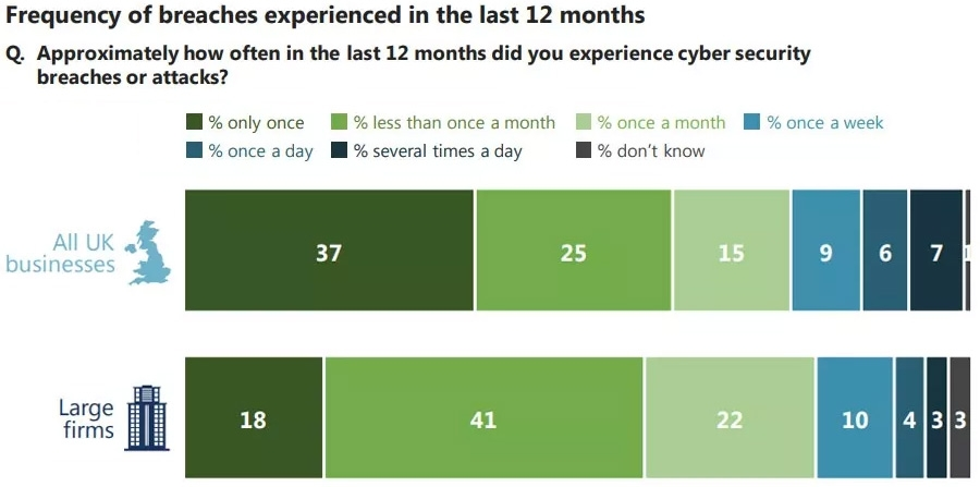 Frequency of breaches
