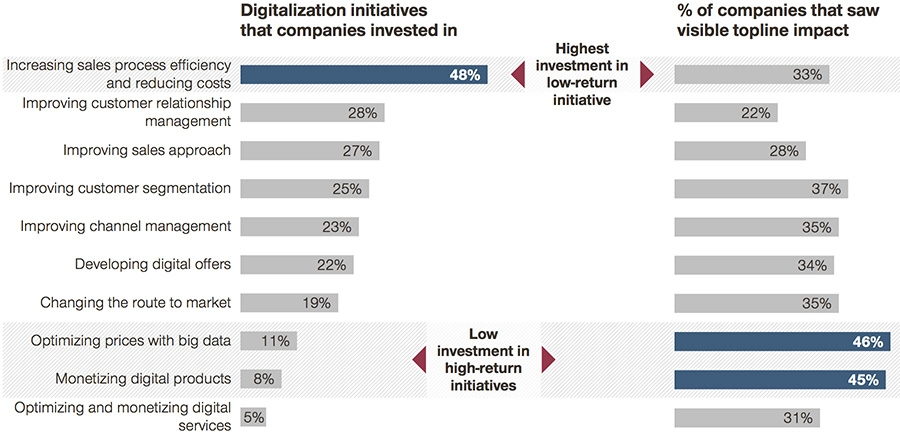 Impact of digital on digitalisation