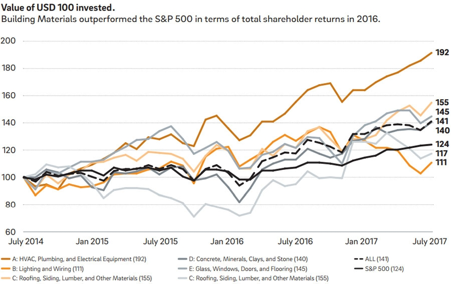 Value of returns