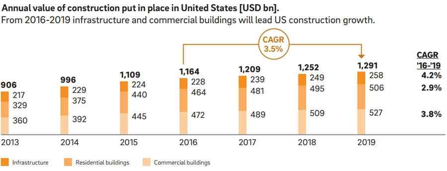 Annual value of construction added.
