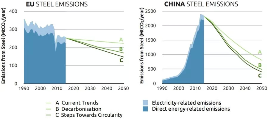 EU and China emission from steel