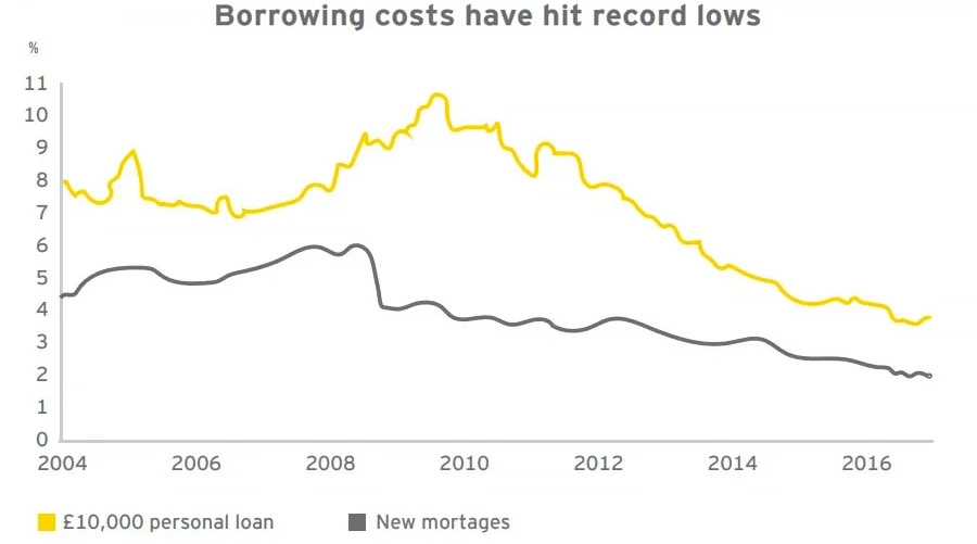 Borrowing costs have hit records lows