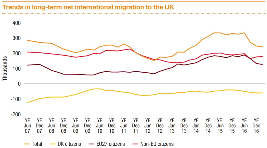 Trends in long-term net immigration