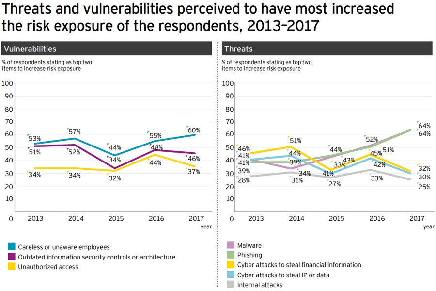 Threat vulnerabilities perceptions