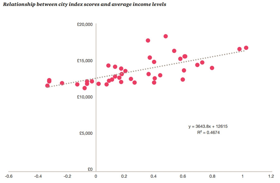 Income to city index scores