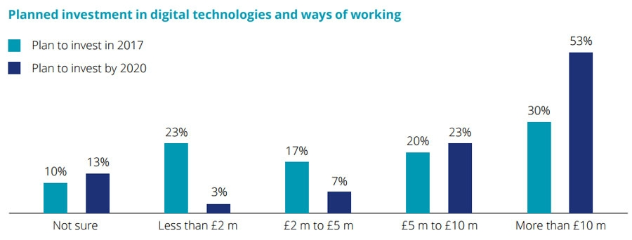 Planned investment in digital technologies and ways of working