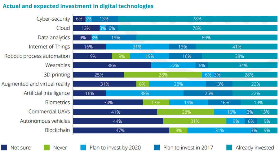 Actual and expected investment in digital technologies