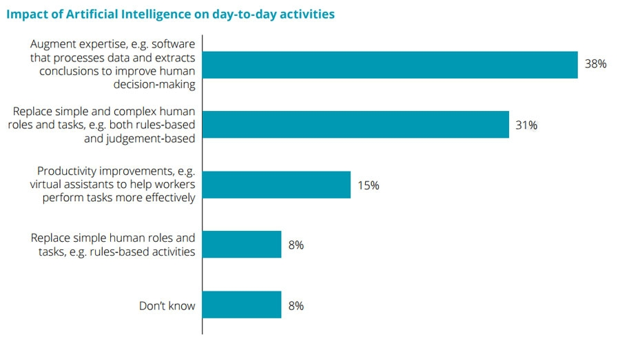 Impact of Artificial Intelligence on day-to-day activities