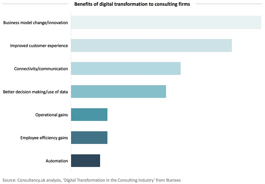 Benefits of digital transformation to consulting firms