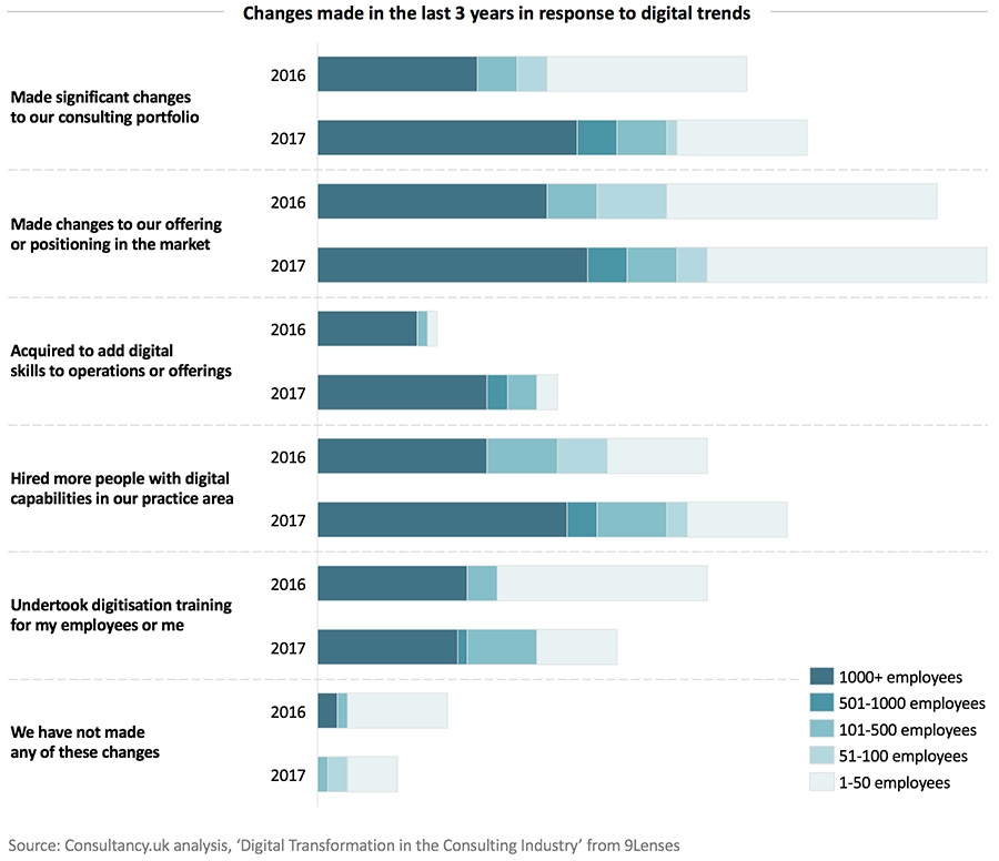Changes made in the last 3 years in response to digital trends