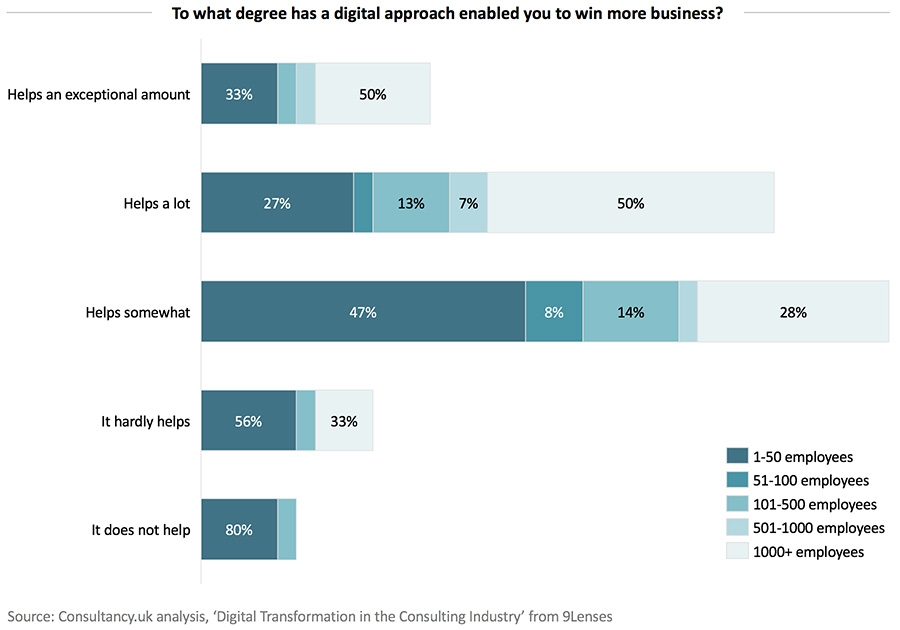 To what degree has a digital approach enabled you to win more business