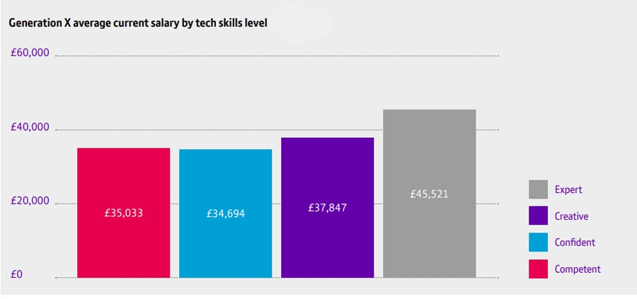 Generation X average current salary by tech skills level