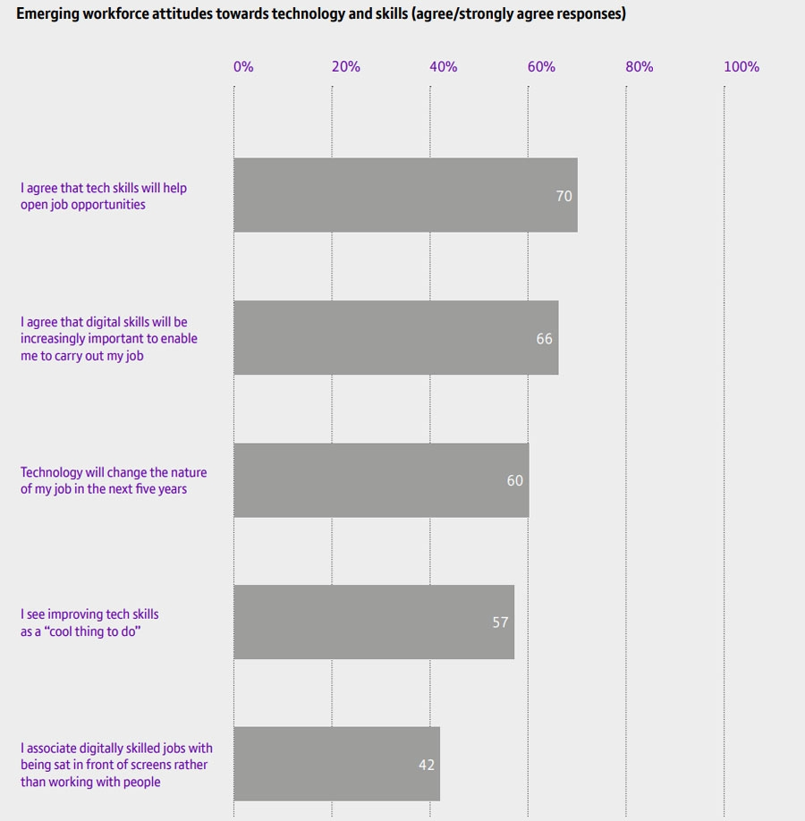 Emerging workforce attitudes towards technology and skills (agree/strongly agree responses)