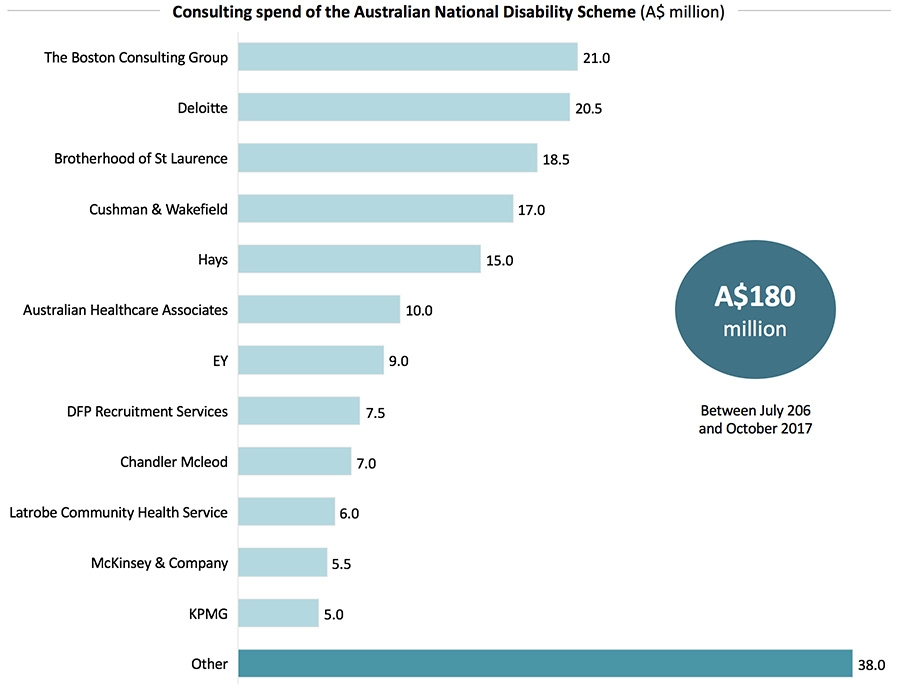 Consulting spend of the Australian National Disability Scheme