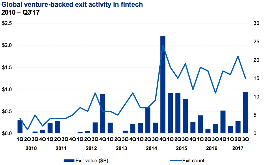 Global venture-backed exit activity in fintech