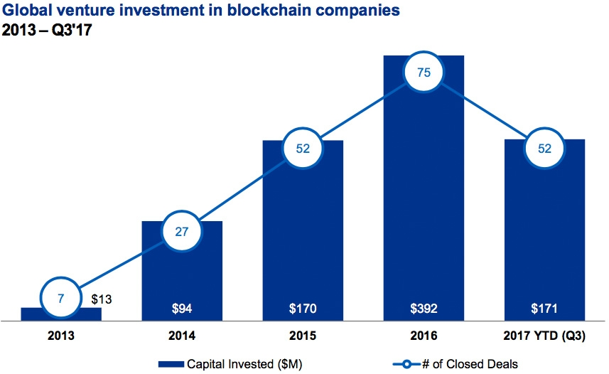 Global venture investment in Blockchain companies