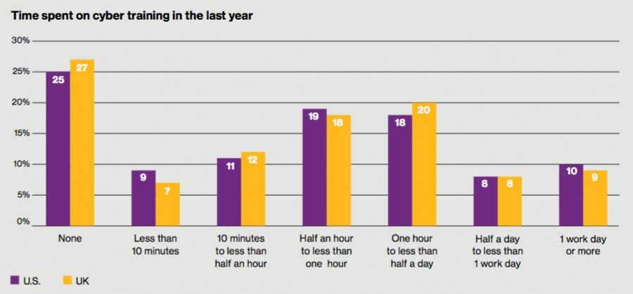 Time spent on cyber training in the last year