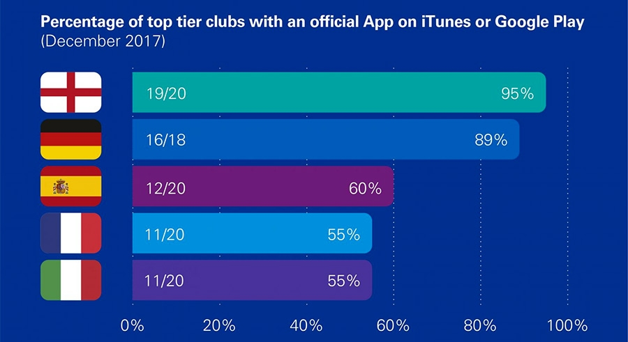 Percentage of top tier clubs with an official App on Itunes or Google Play