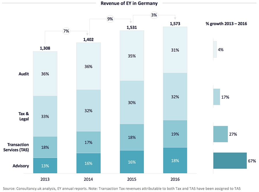 Revenue of EY in Germany