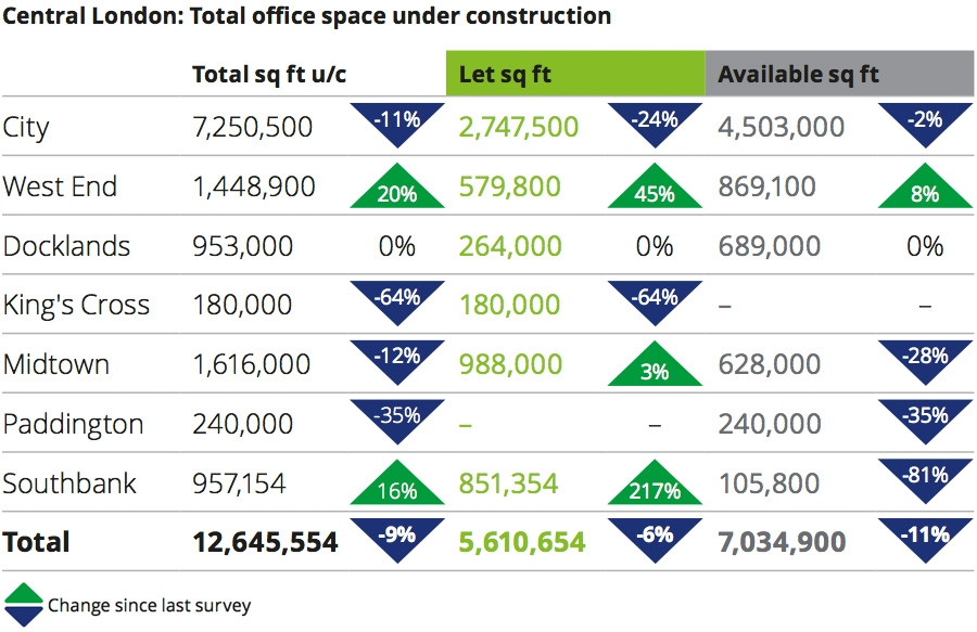 Total office space under construction