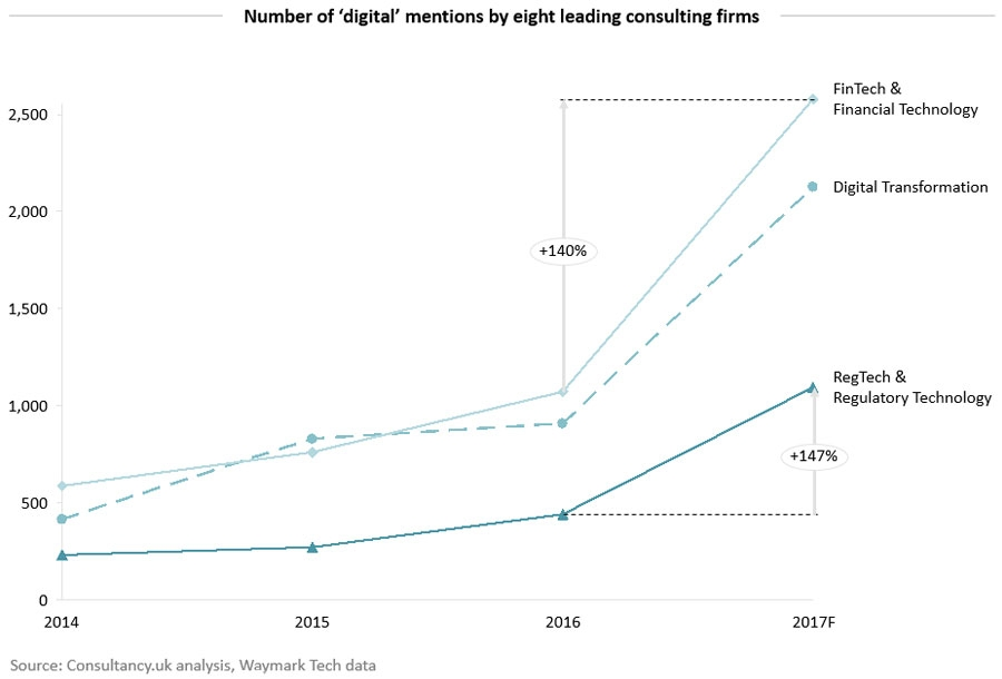 Number of digital mentions by eight leading consulting firms