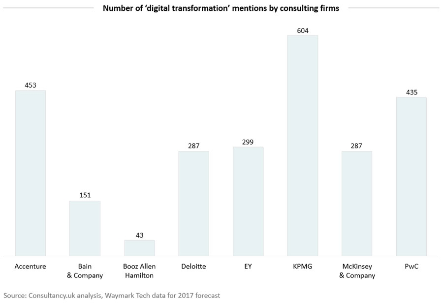 Number of 'digital transformation' mentions by consulting firms
