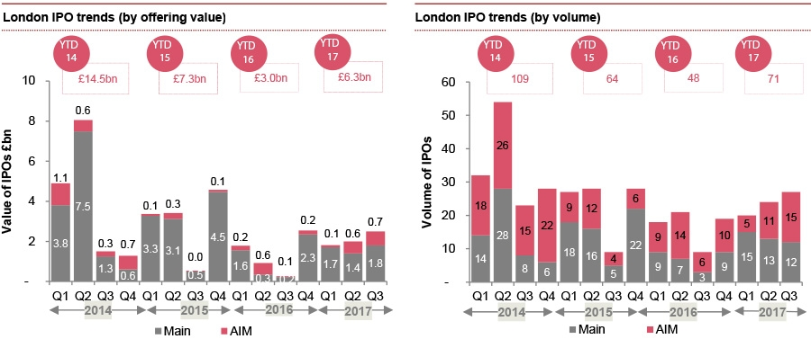 London market IPO trend