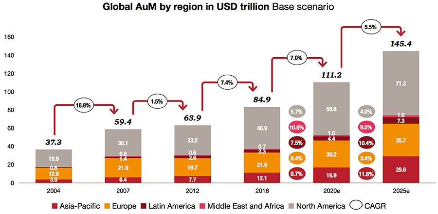 Global AuM by region