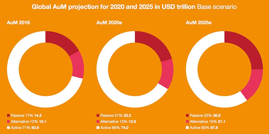 Global AuM projection to 2025