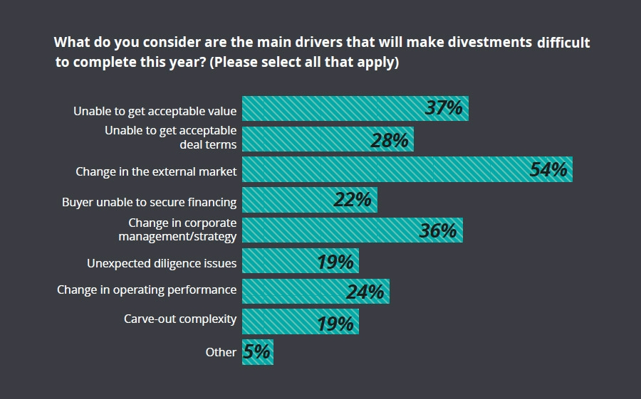 Divestments are on the rise, but increasingly difficult to deliver