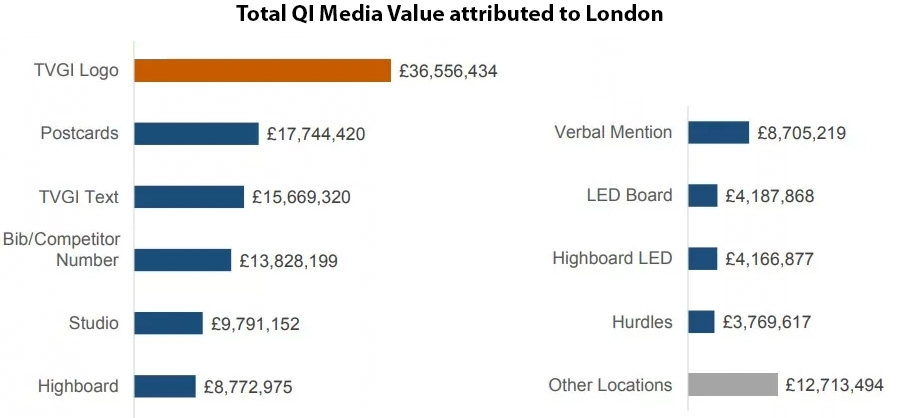 Total QI Media Value attributed to London