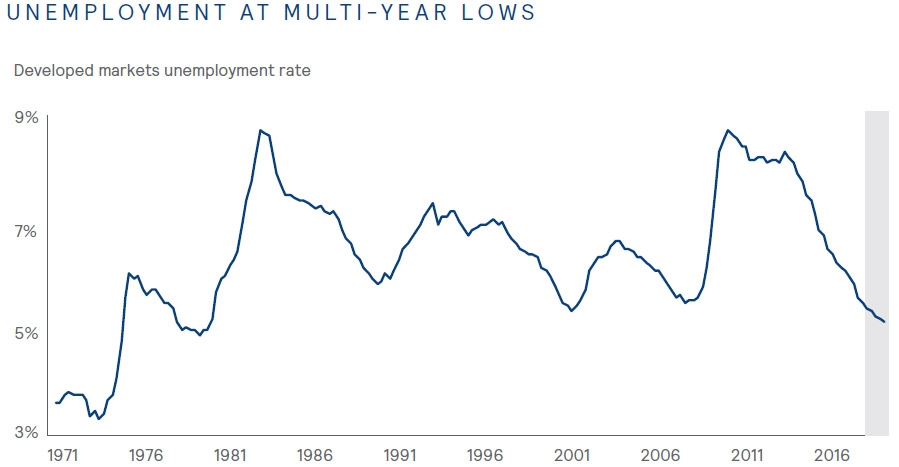 Unemployment at multi-year lows