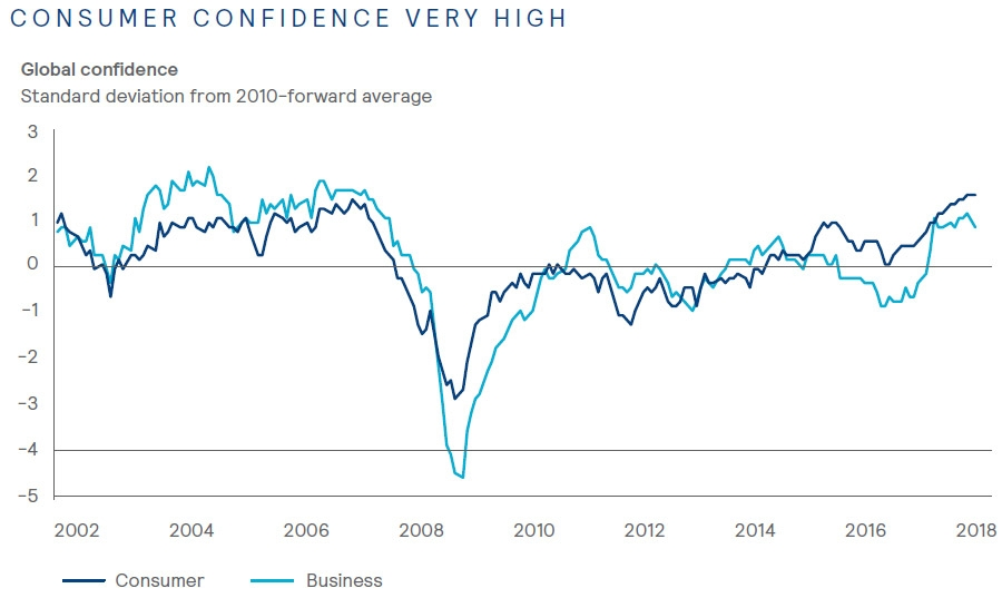 Consumer confidence very high