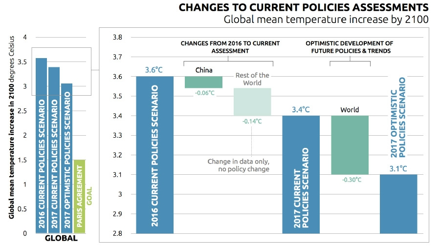 Changes to current policy initiatives