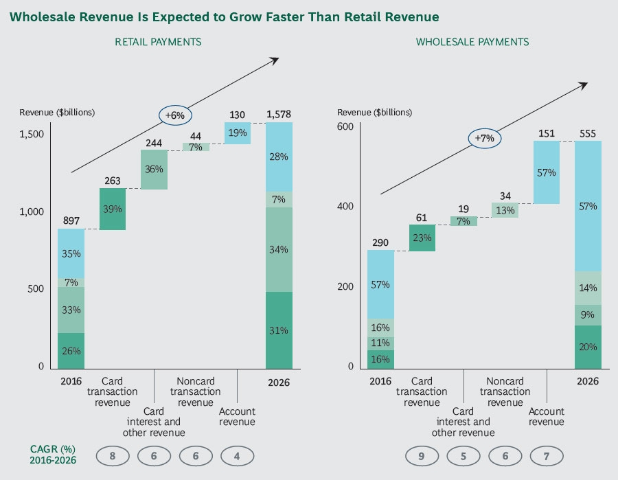 Wholesale revenue is expected to grow