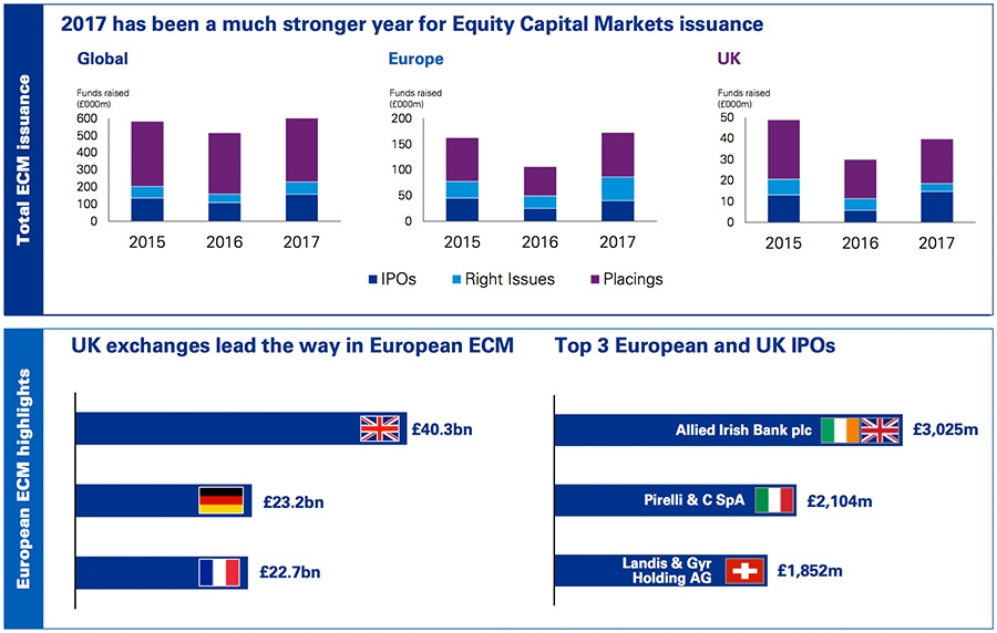 2017 equity capital market issuance