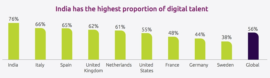 India has the highest proportion of digital talent